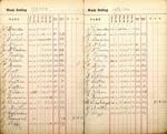 Time Book for Walton Works 1897-1900